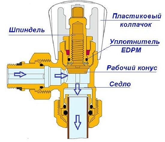 Балансировочный клапан