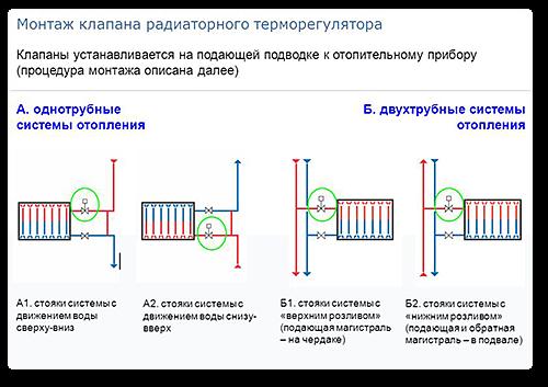 Монтаж клапана терморегулятора